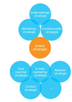 online_strategie